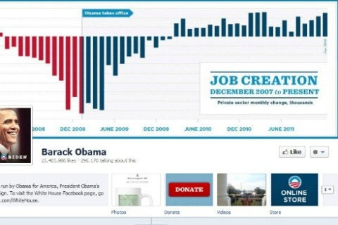 Obama's Facebook Timeline