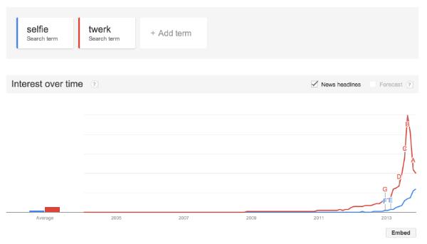 Google Trends selfie twerk