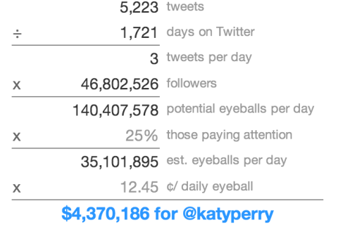 twitter_owes_katy_perry