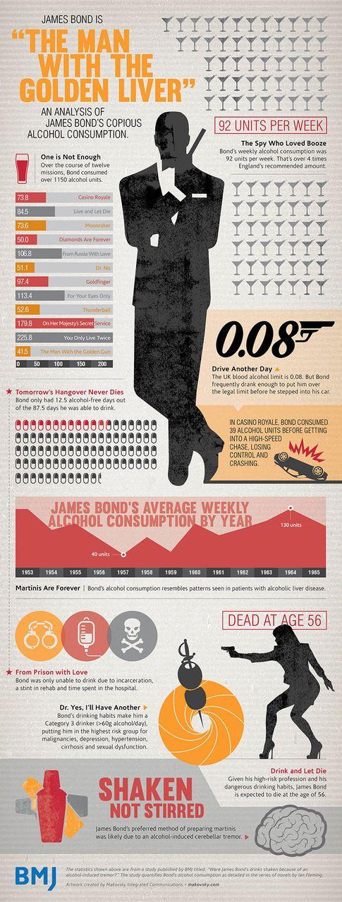 Bond Infographic