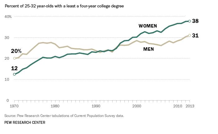 PEW women work graph 1